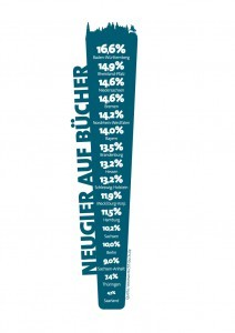 """Was lesen Sie denn da? - Bücherlesen im öffentlichen Raum macht neugierig. Repräsentative Vorsicht Buch!-Umfrage unter 5.000 Deutschen ab 14 JahrenQuelle: Research Now® im Rahmen der Kampagne Vorsicht Buch!, einer Initiative der deutschen Buchbranche; Umfrage im Mai 2015 unter 5.000 Männern und Frauen ab 14 Jahren. Quellenangabe: """"obs/Börsenverein des Dt. Buchhandels e.V./Vorsicht Buch!"""""""